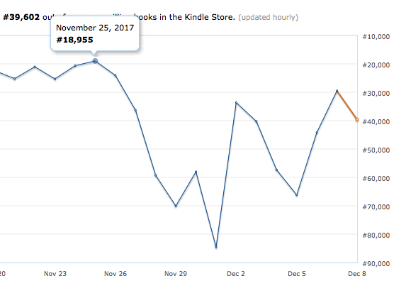 Kindle sales chart